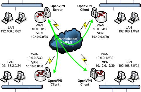 Устанавливаем VPN-сервер